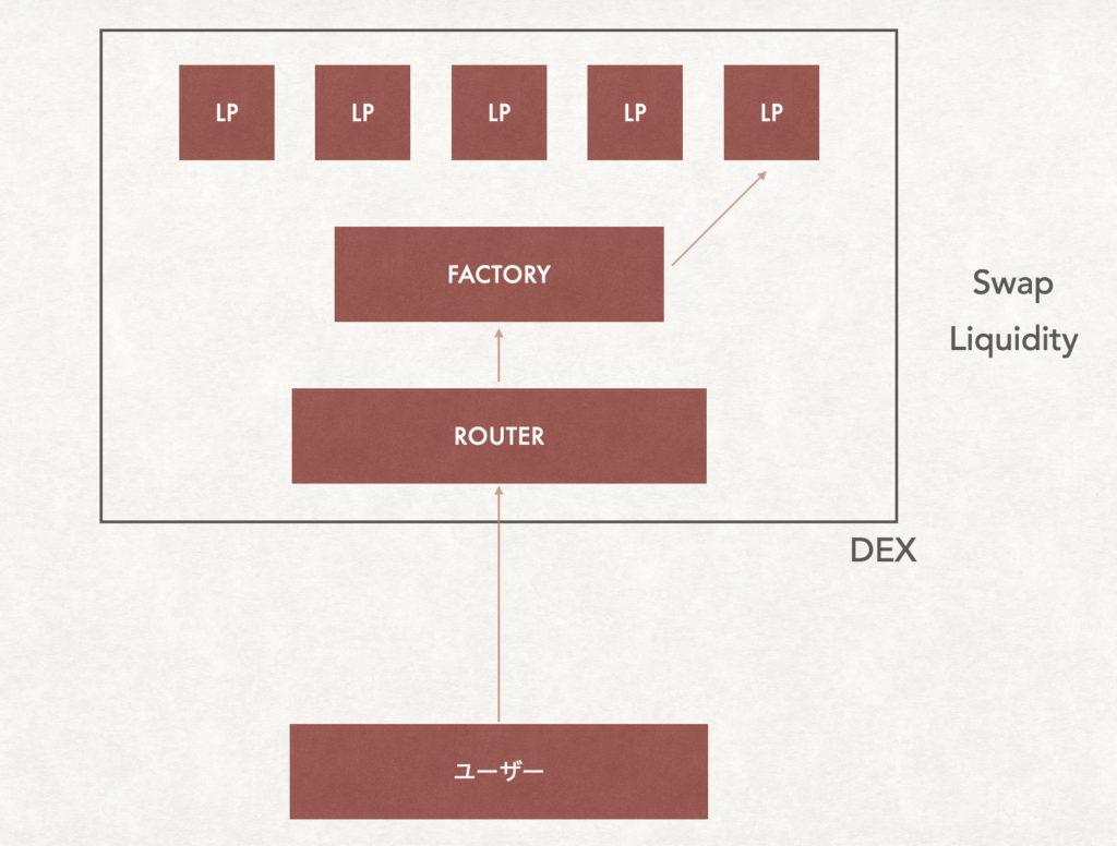 スクリーンショット 2021 07 03 15.54.54 1024x776 - 【DeFi】直接コントラクトからLPを作成する方法を徹底解説します。